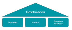 Servant leadership pyramida